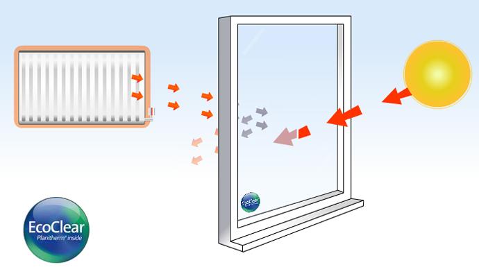 Ecolglass how it works